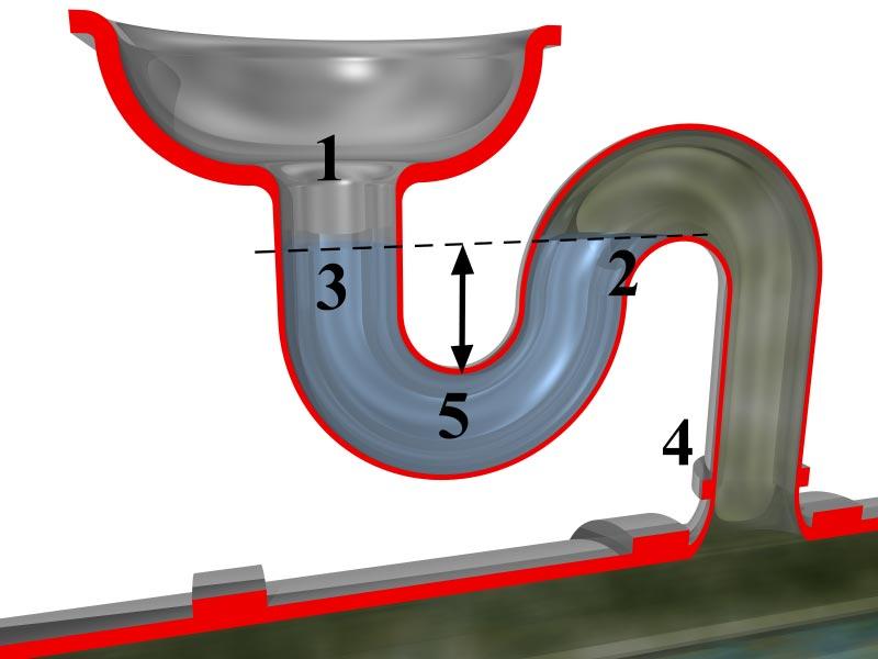 Che cosa è il sifone e che funzione svolge in bagno